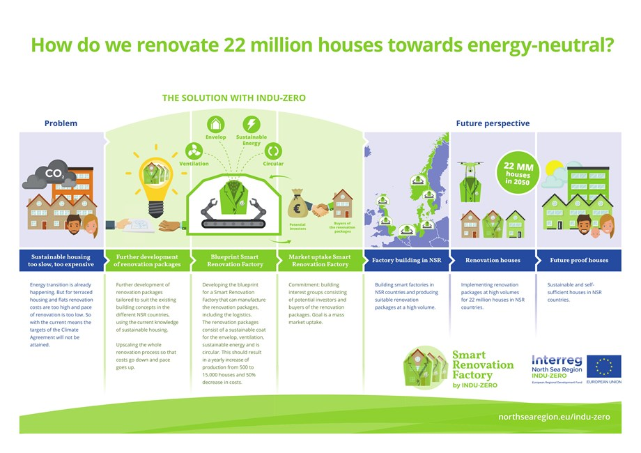 About the project, Interreg VB North Sea Region Programme on modern sips home kits, floor plan kits, metal home kits, zero energy building kits, zero energy house blueprint, zero energy homes new mexico, zero energy homes florida, zero house foundation, zero energy homes construction, zero house plans, zero energy cabin plans, zero entry home plans,